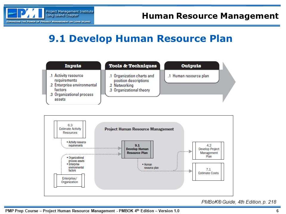 Human resource management ppt download for Human resource plan template pmbok