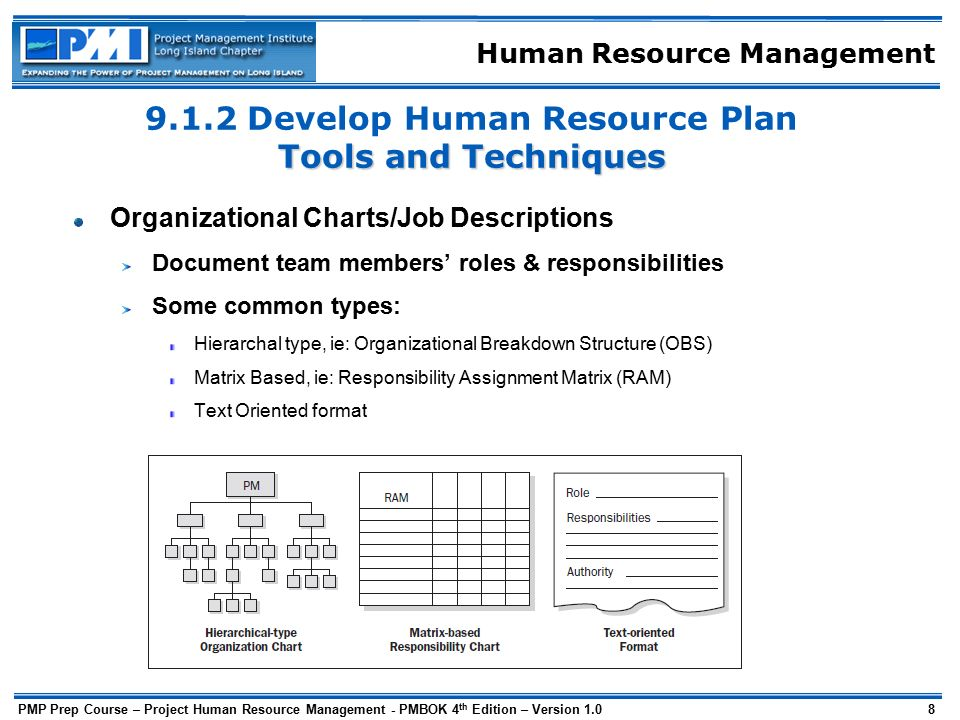 developing using organising resources within the What activities will it take to complete this work what resources will be needed to conduct these activities include travel staff development and organizational culture (does his/her role within the organization advance his/her own career goals.