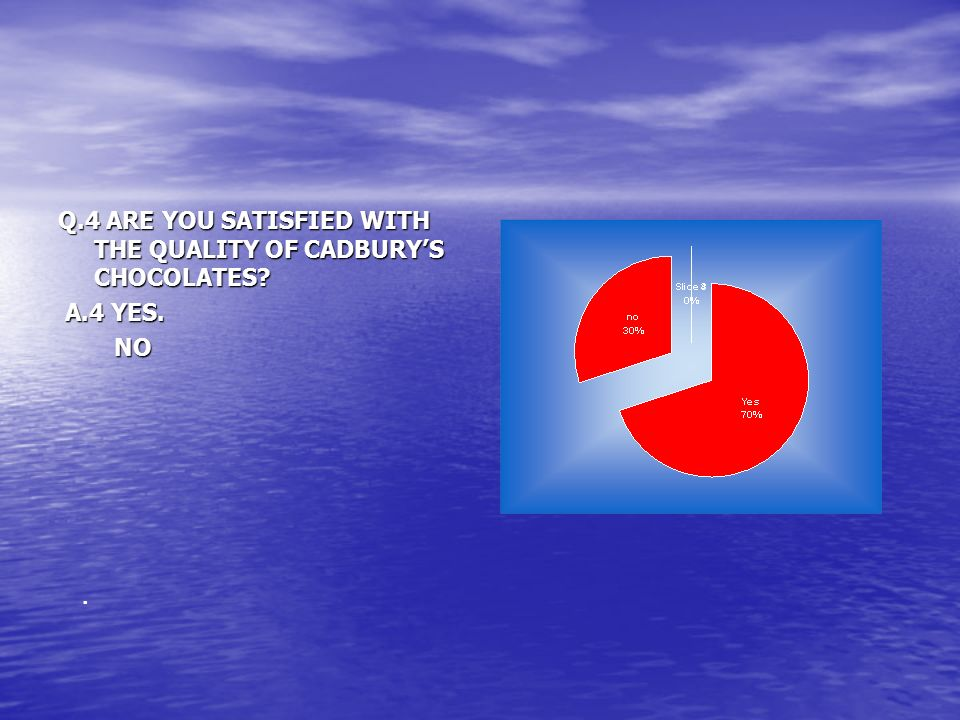 Q.4 ARE YOU SATISFIED WITH THE QUALITY OF CADBURY'S CHOCOLATES