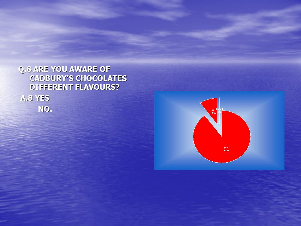 Q.8 ARE YOU AWARE OF CADBURY'S CHOCOLATES DIFFERENT FLAVOURS