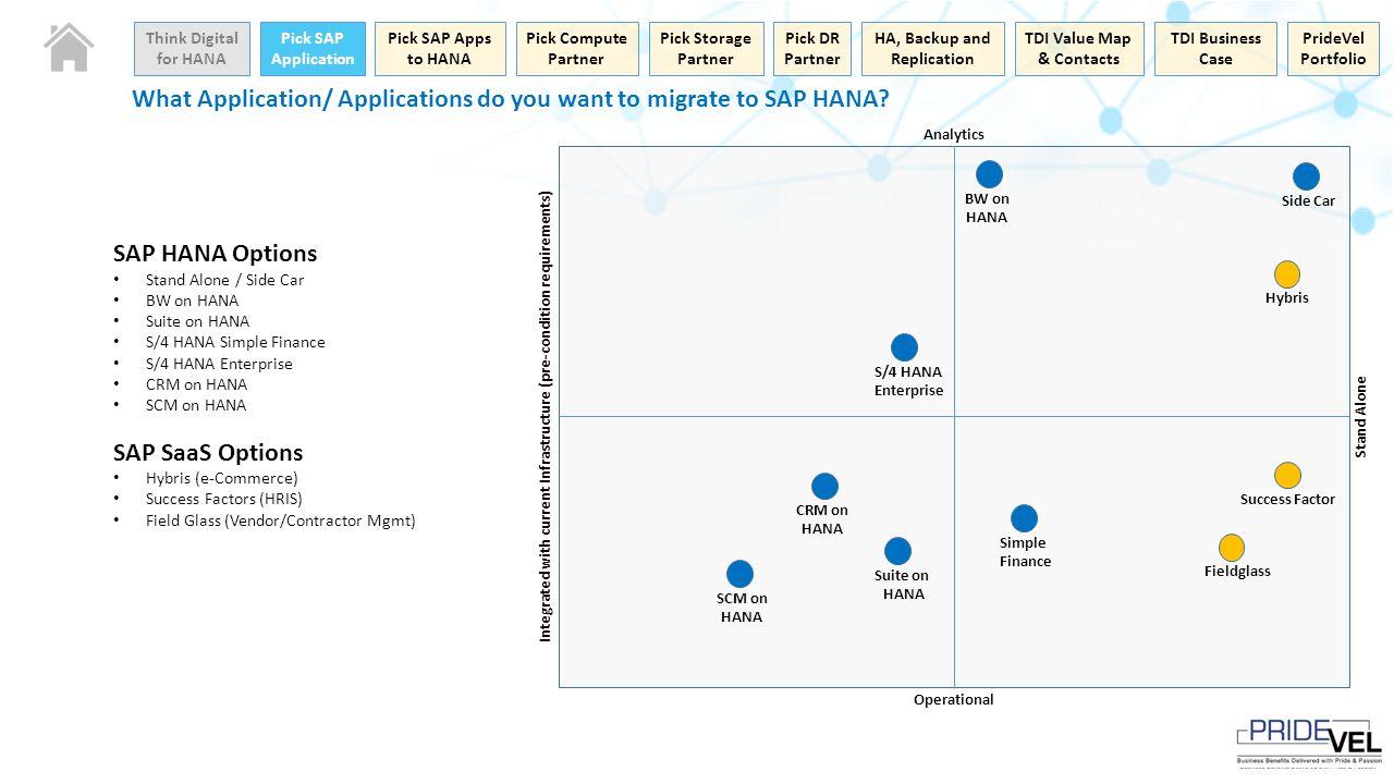 Sap Application Standalone Business Analytics