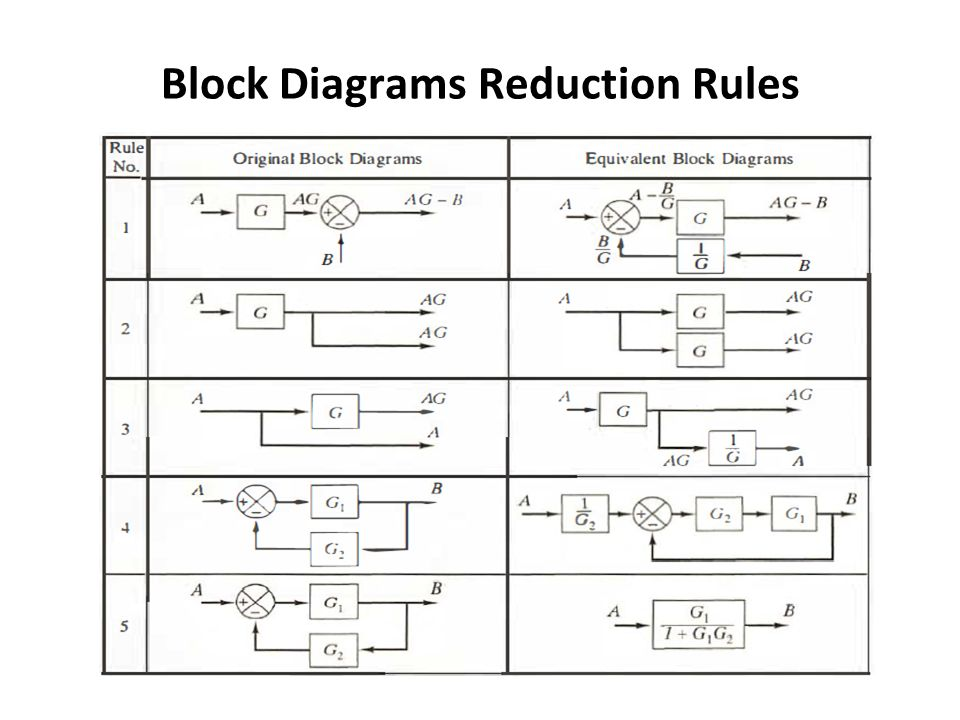 Block Diagram Reduction Techniques Printable Wiring Diagram - WIRE ...
