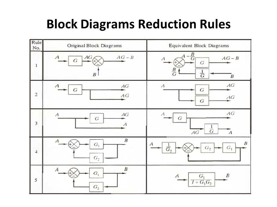 Block diagram reduction calculator basic guide wiring diagram block diagram reduction calculator 100 images block diagram rh great hiking info block diagram reduction tables block diagram rules ccuart Images
