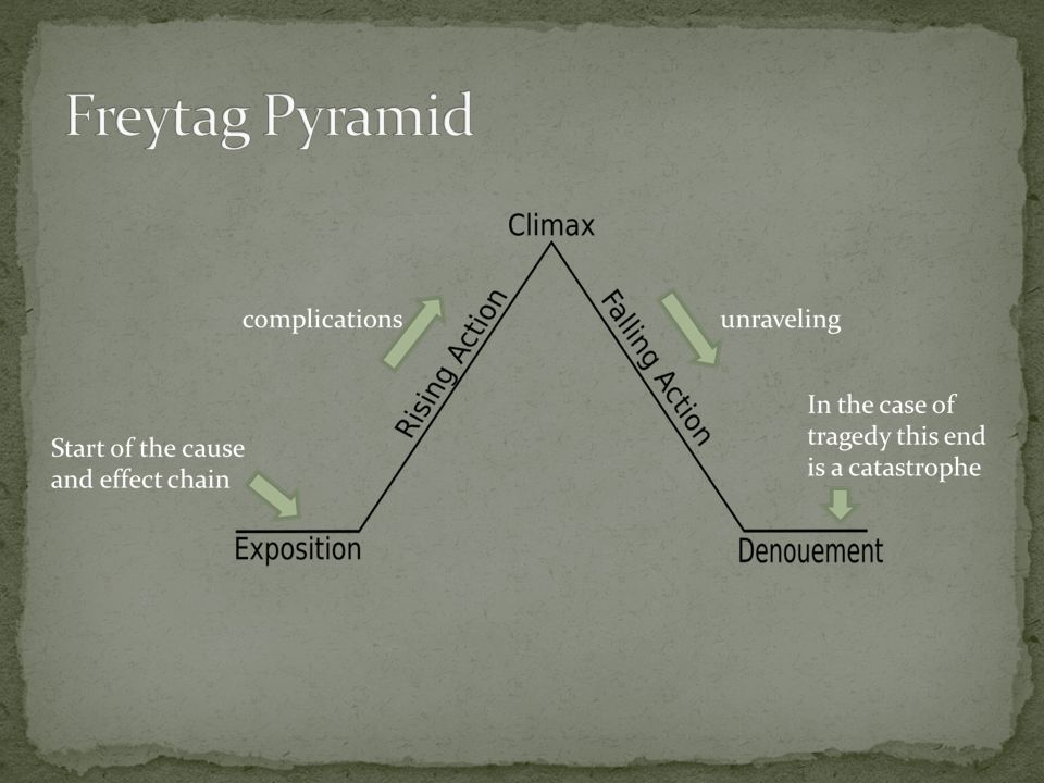 File:Freytags pyramid.svg