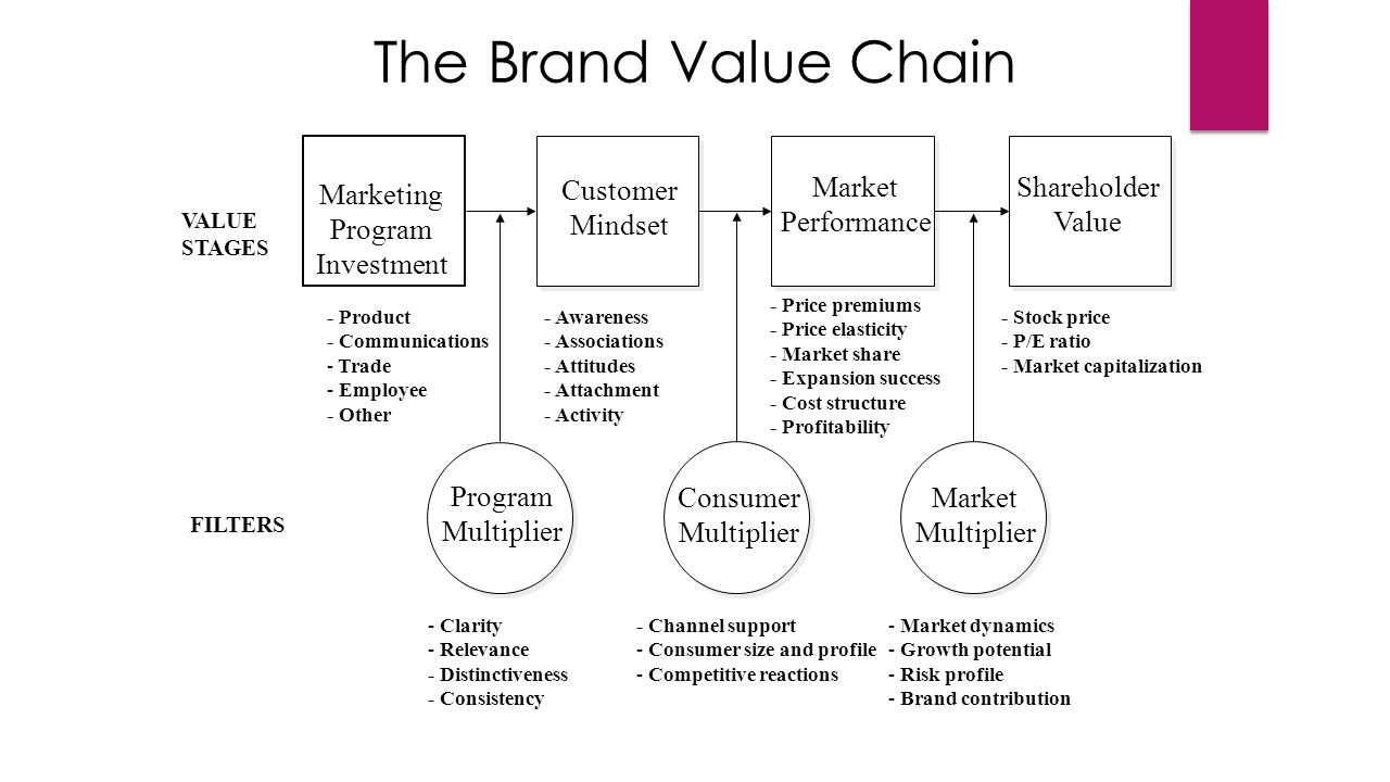 brand and brand valuation for vietnamese So if brand equity is simply the value of the brand in the marketplace and this value is the positive differential response to the brand.