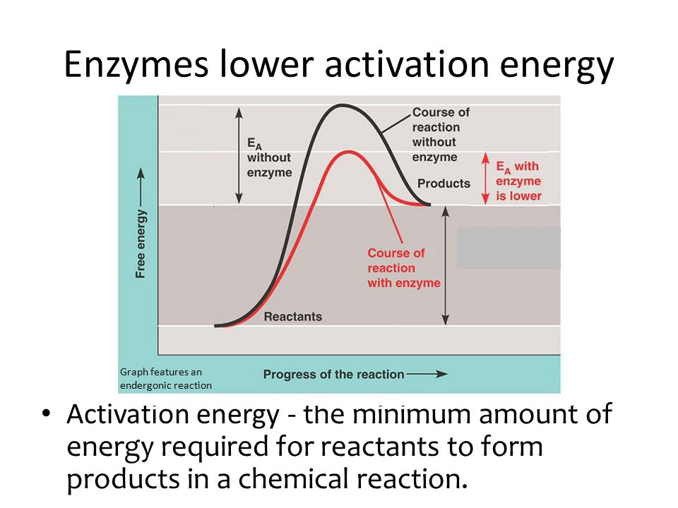 how to find the activation energy