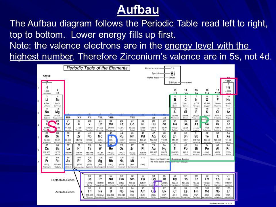 15 aufbau the aufbau diagram follows the periodic table - Periodic Table Aufbau