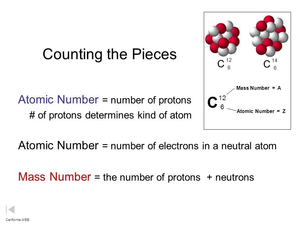 how to find atom radius