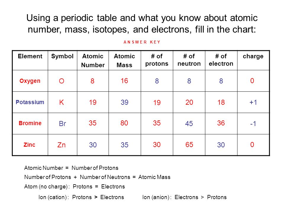 using a periodic table and what you know about atomic number mass isotopes - Bromine Periodic Table Atomic Number