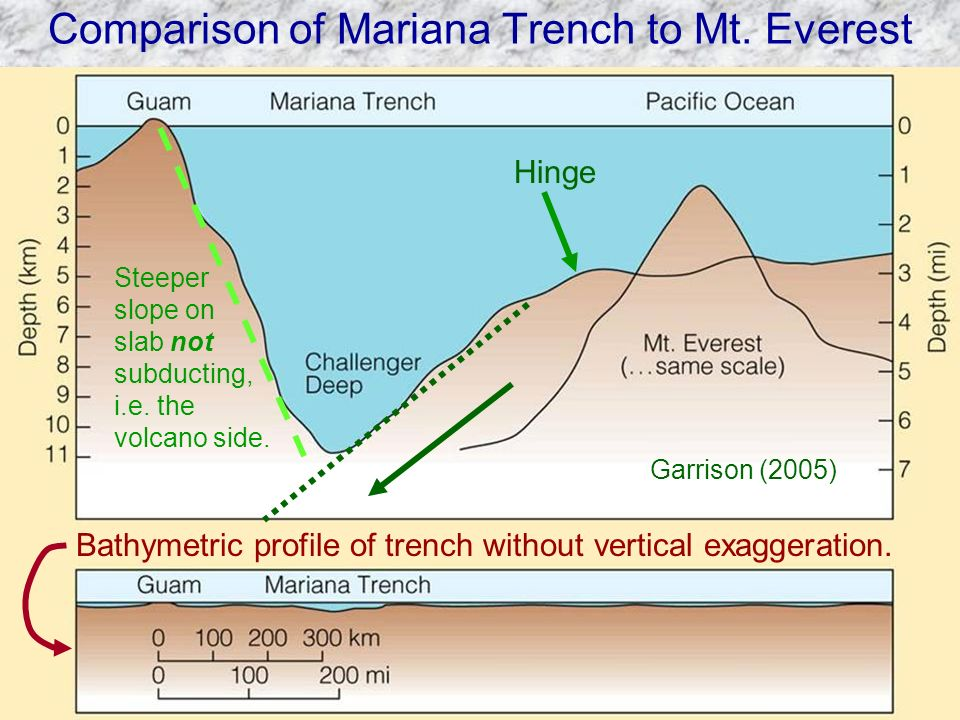 Comparison of Mariana Trench to Mt. Everest