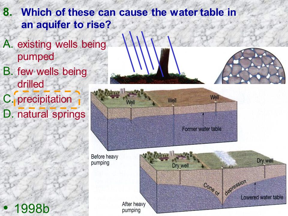 Which of these can cause the water table in an aquifer to rise