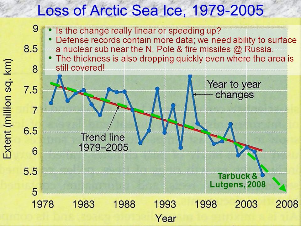 Loss of Arctic Sea Ice, 1979-2005 Is the change really linear or speeding up