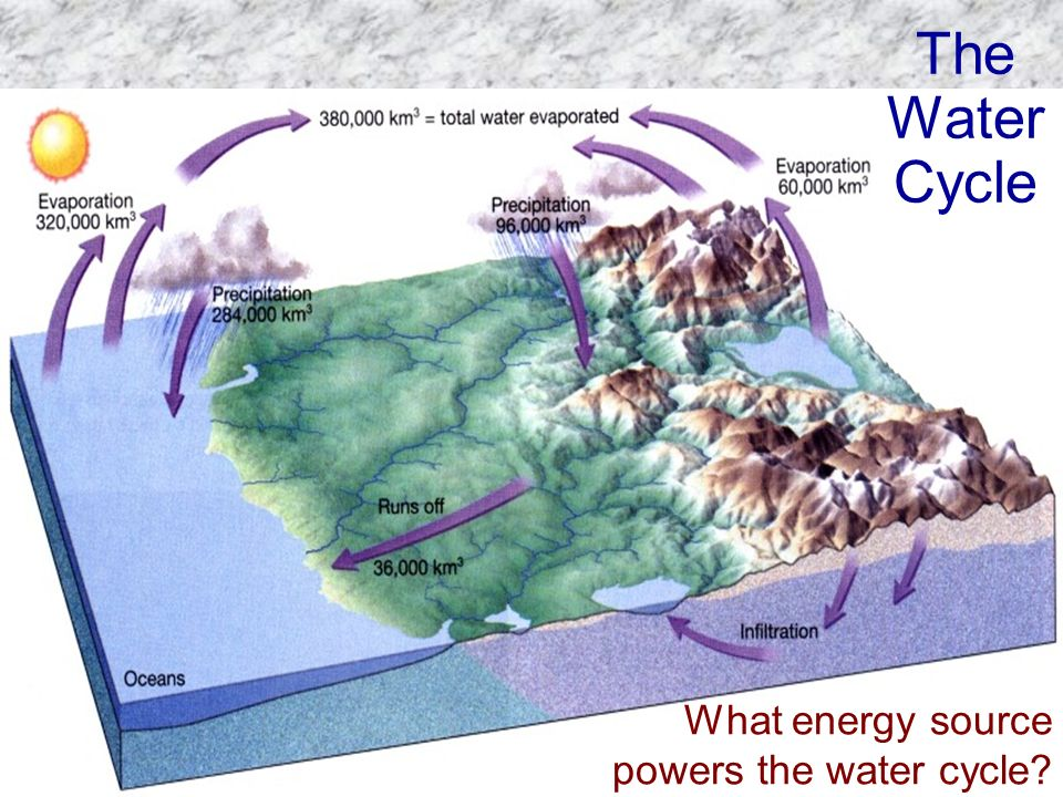 The Water Cycle What energy source powers the water cycle