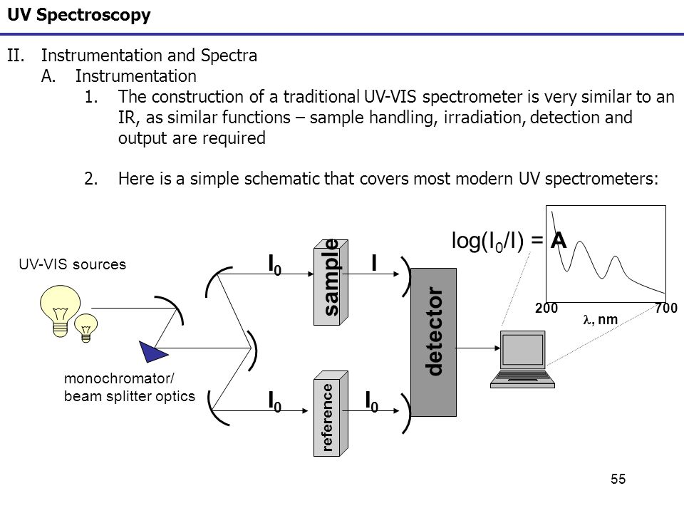 the role of spectroscopy Phosphorus-31 magnetic resonance spectroscopy: a tool for  mitochondrial  dysfunction in the elderly: possible role in insulin resistance.
