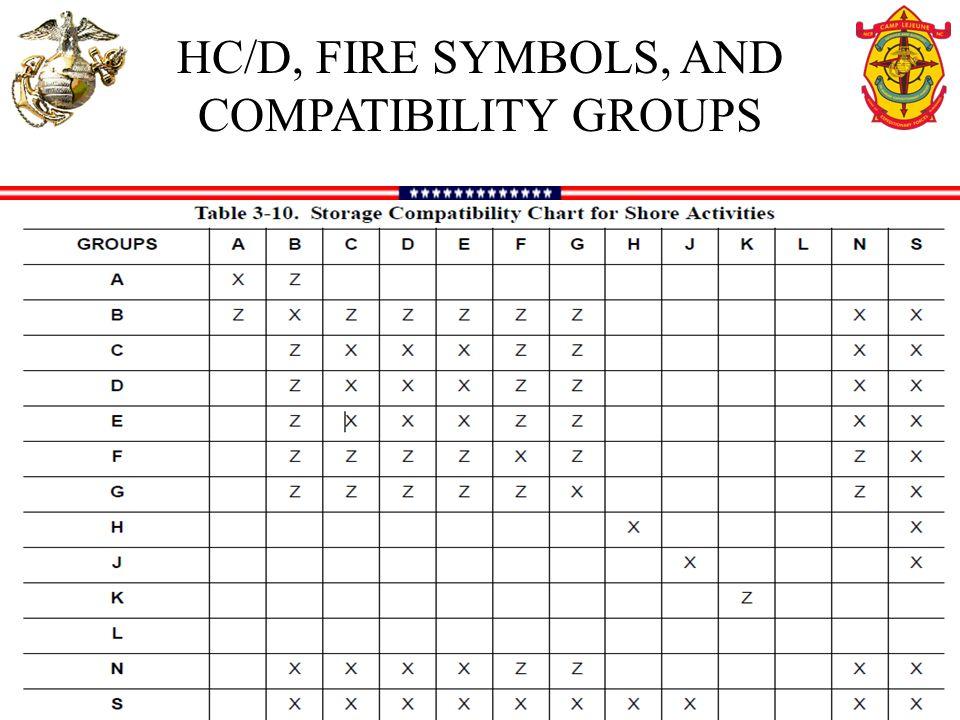 Hazmat Compatibility Chart Storage  Sst Safety Courses Hazmat C