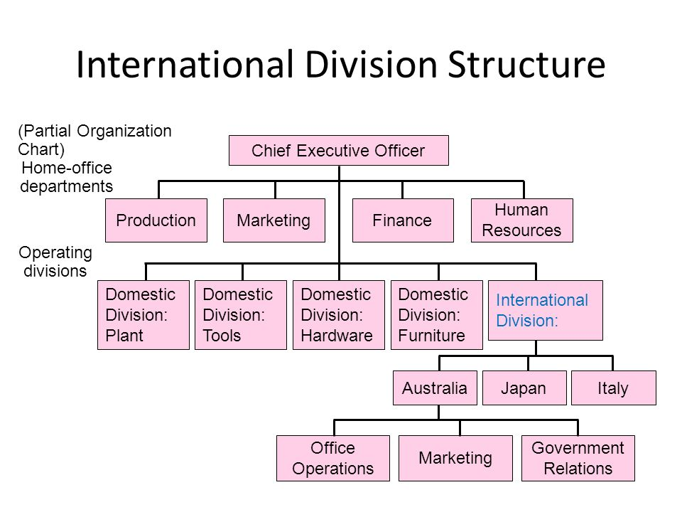 Structuring And Controlling Global Operations - Ppt Video Online