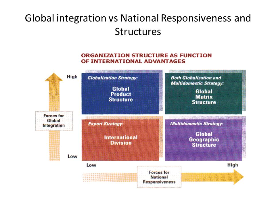 global integration national responsiveness Global integration versus local responsiveness internationally operating companies have to face two major challenges on how to configure and coordinate their value chain in the most efficient and most profitable way: global integration and local responsiveness (daniels et al, 428).