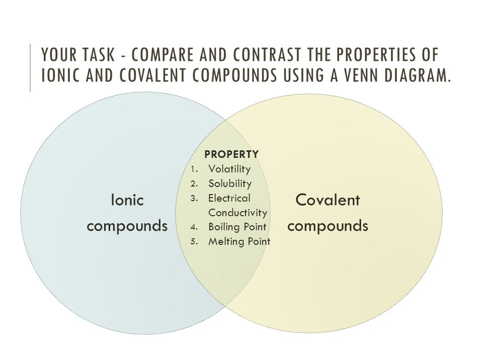 Ionic And Covalent Bonds Venn Diagram Acurnamedia