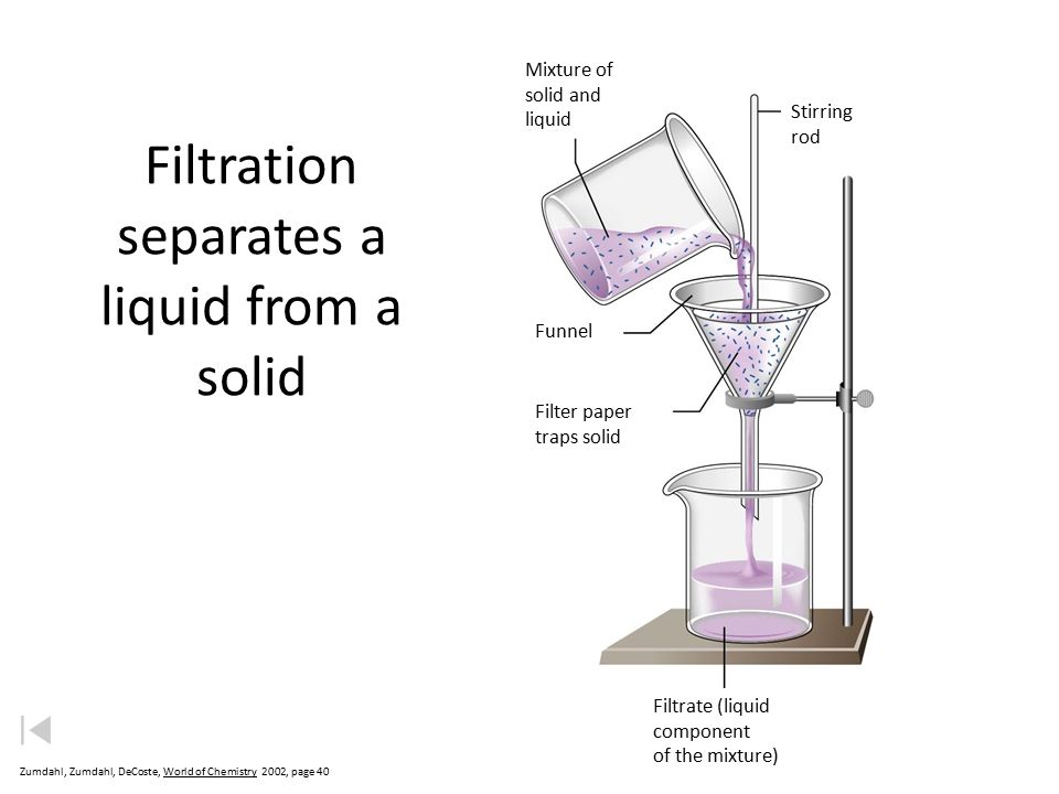 Filtration separates a liquid from a solid