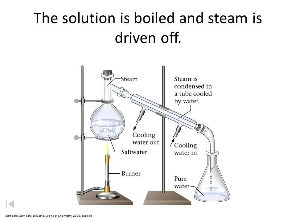 The solution is boiled and steam is driven off.