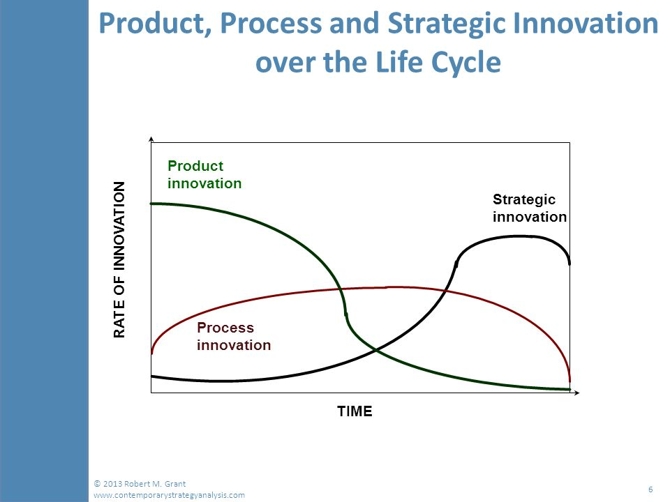 product and process innovation relationship memes