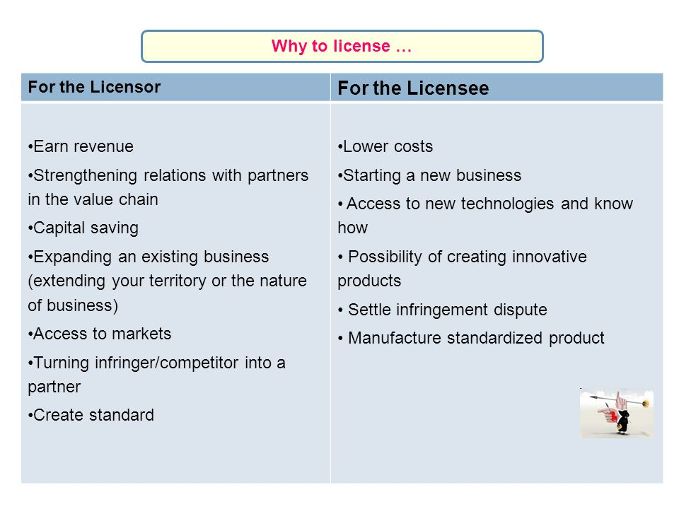 For the Licensee Why to license … For the Licensor Earn revenue