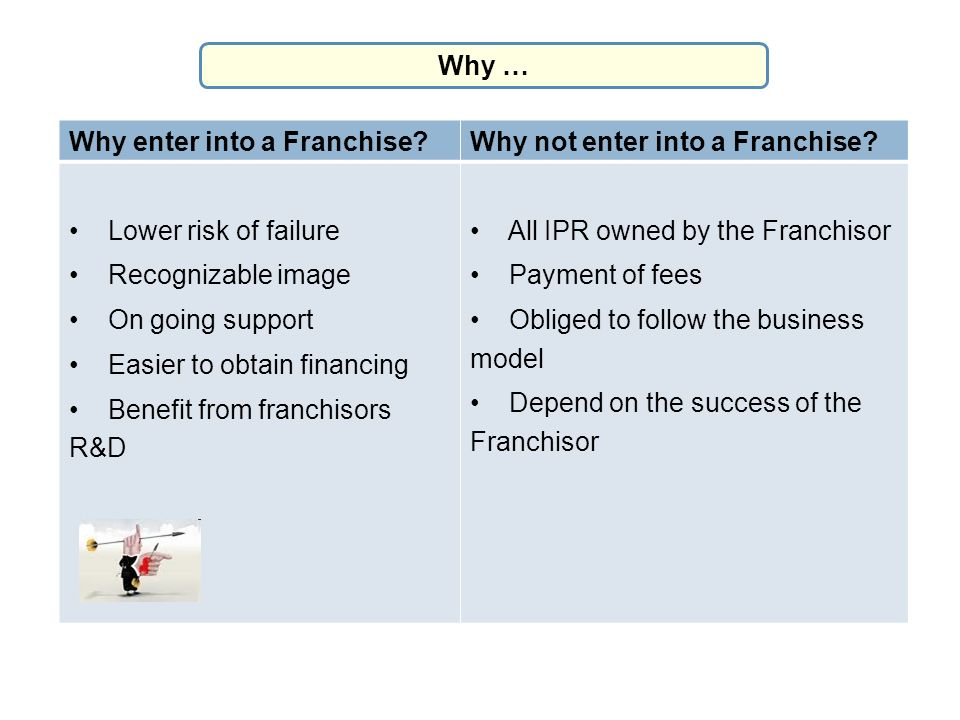 Why … Why enter into a Franchise Why not enter into a Franchise Lower risk of failure. • Recognizable image.