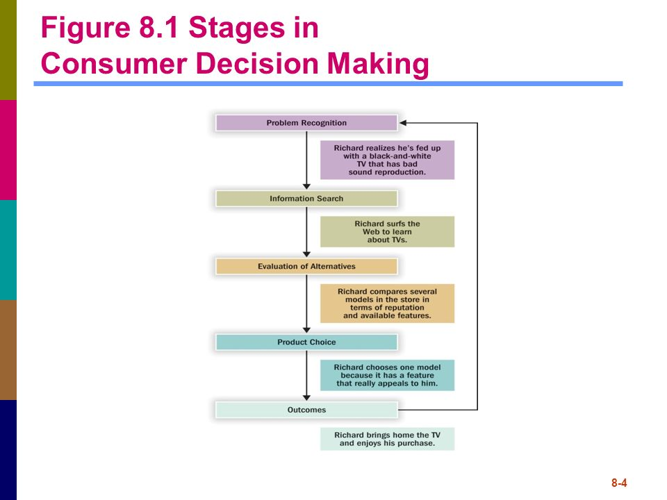 consumer decision making process for the purchase of laptop Simply, we can define the term as: consumer buying process consists of sequential steps the consumer follows to arrive at the final buying decisions mostly, consumers follow a typical buying process marketer must know how consumers reach the final decision to buy the product according to philip.