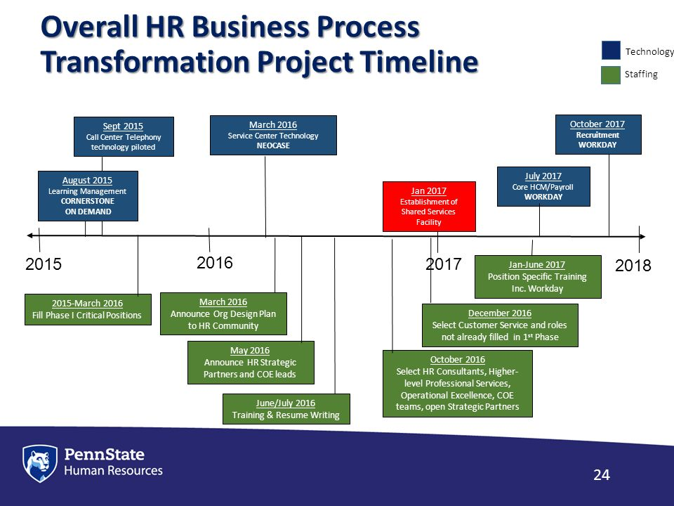 transformation process of hp One way to do that is to create a transformation roadmap: one transitional project might be changing the password-reset process.