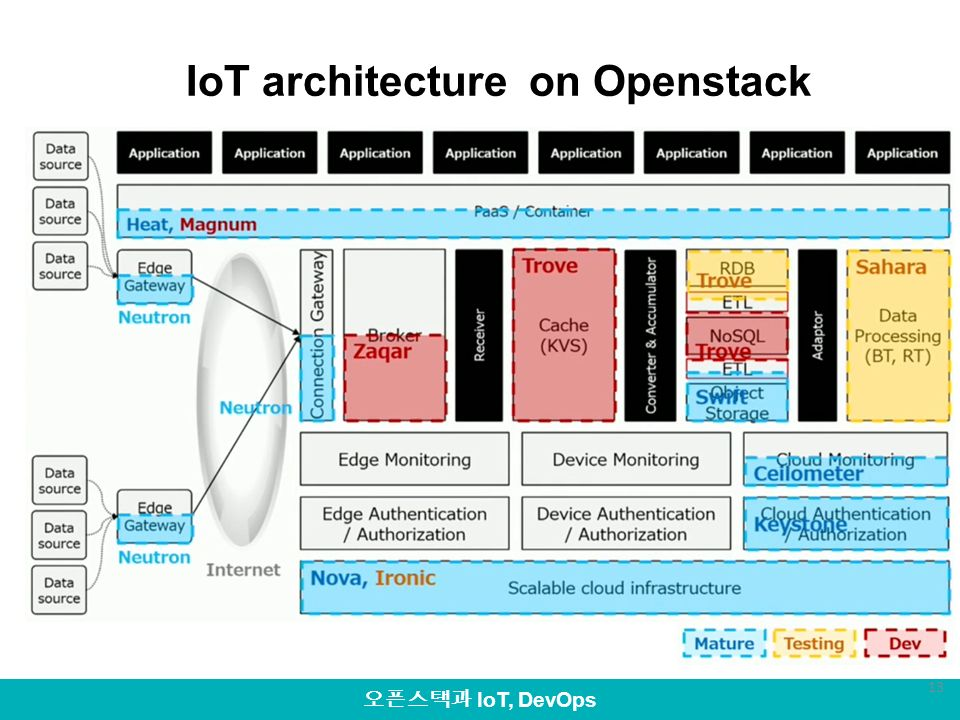 Iot openstack devops ppt video online download for Architecture iot