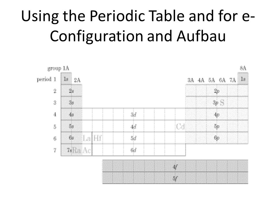 Periodic table aufbau image collections periodic table and lecture 53 aufbau diagrams ppt download 20 using the periodic table and for e configuration and ccuart Gallery