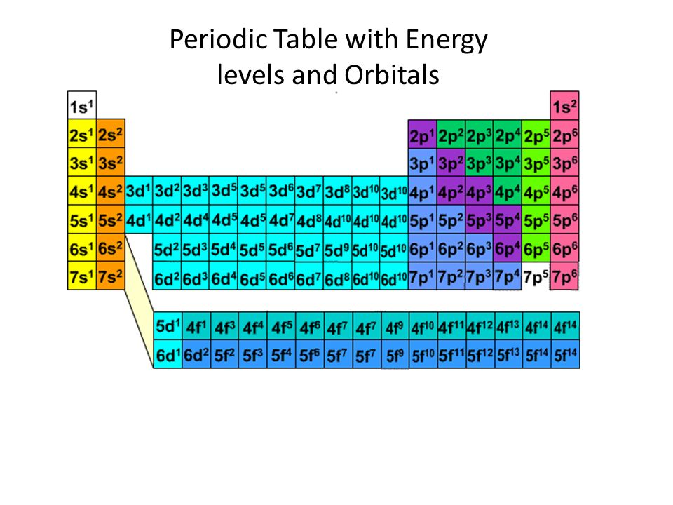Electron configuration ppt video online download 20 periodic table with energy levels urtaz Image collections