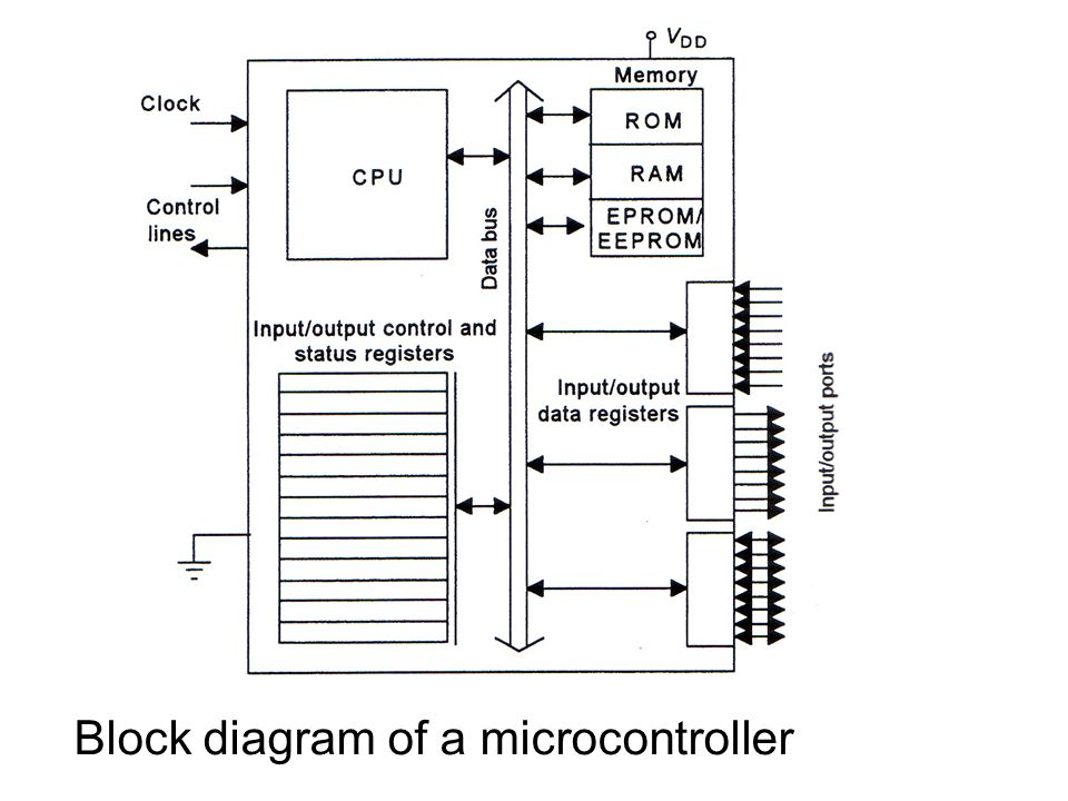 15  microprocessor and microcontroller