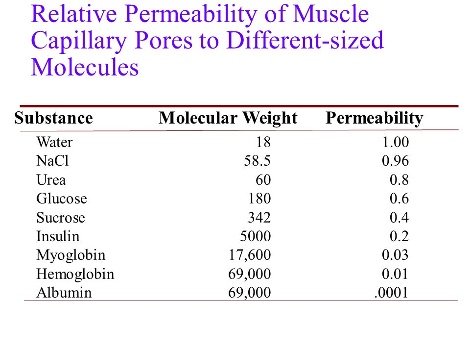 what is prediction of the molecular weight of glucose Compute pi/mw is a tool which allows the computation of the theoretical pi (isoelectric point) and mw (molecular weight) for a list of uniprot knowledgebase (swiss-prot or trembl) entries or for user entered sequences [.