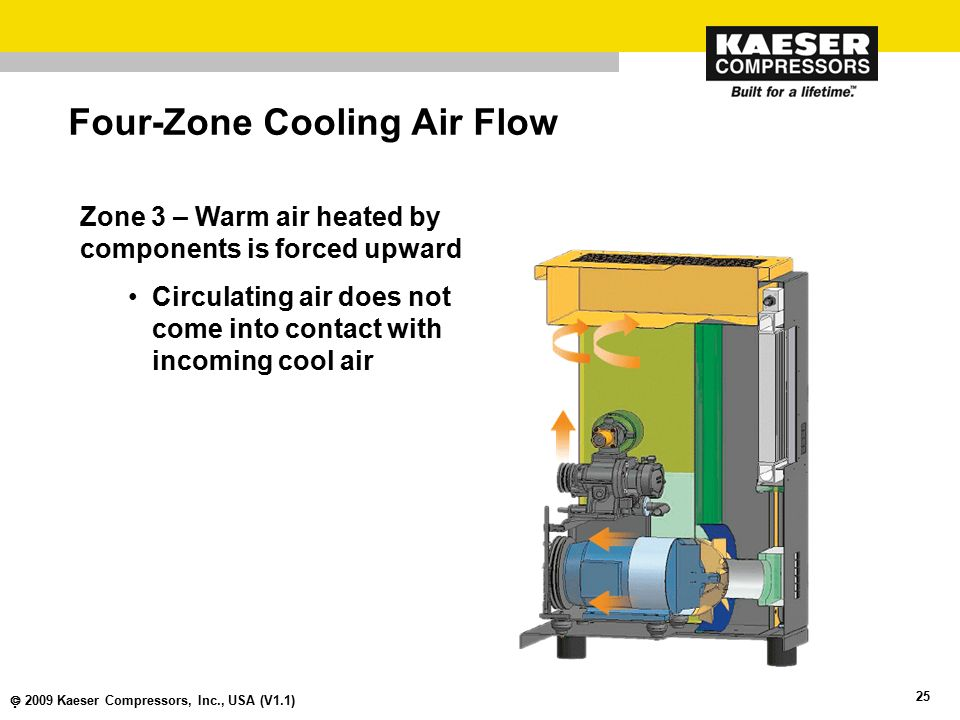 Four-Zone Cooling Air Flow