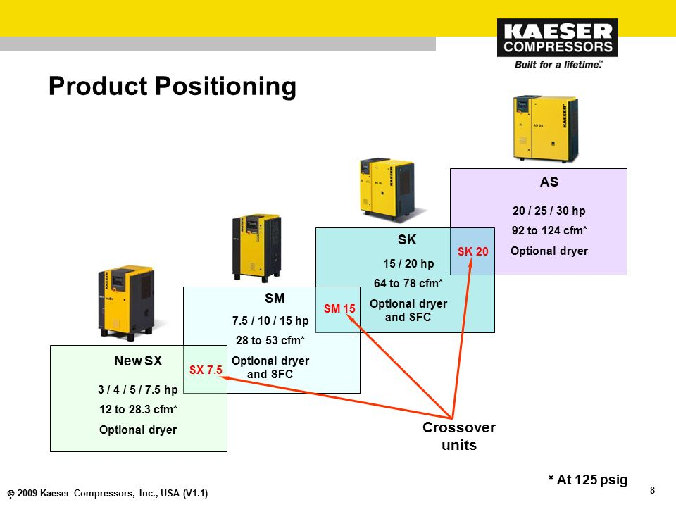 Product Positioning Crossover units AS SK SM New SX * At 125 psig