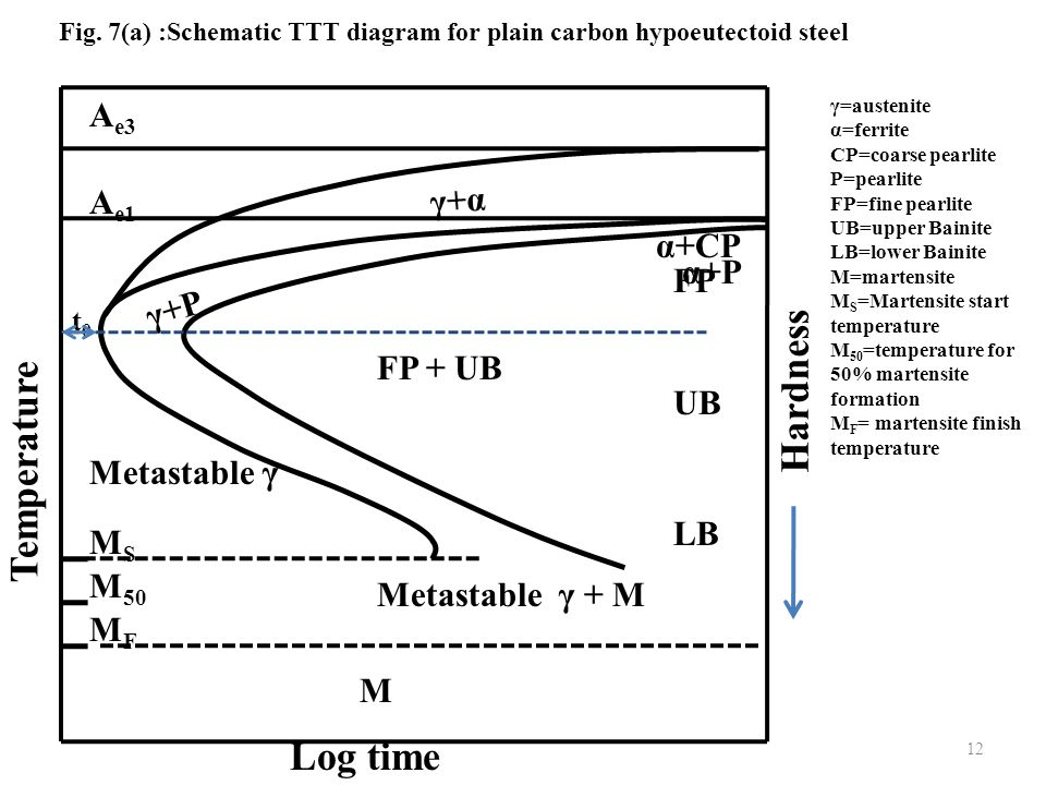 Babaria institute of technology ppt video online download 7a schematic ttt diagram for plain carbon hypoeutectoid steel ccuart Image collections