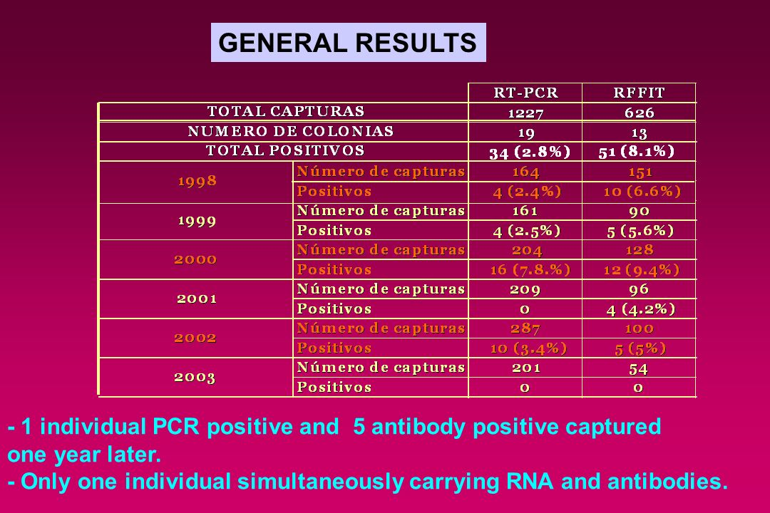 GENERAL RESULTS - 1 individual PCR positive and 5 antibody positive captured. one year later.