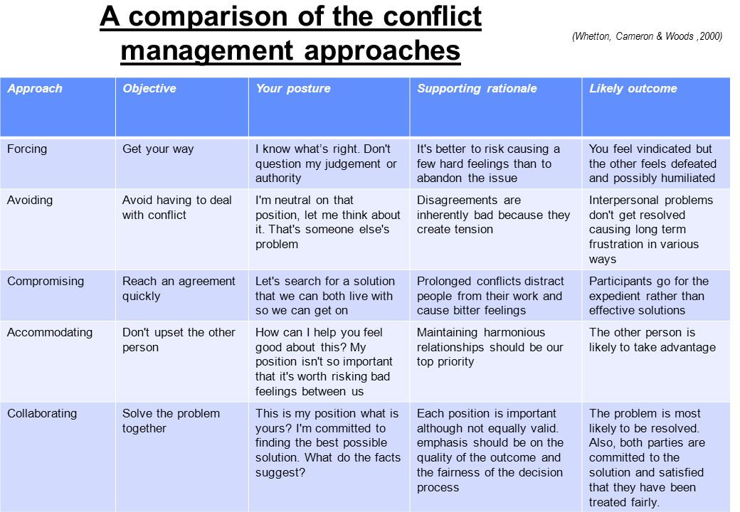 ways in which people approach conflict management essay Successfully managing people  identify your own preferred conflict-resolution styles for better conflict management  use different conflict resolution  ways.
