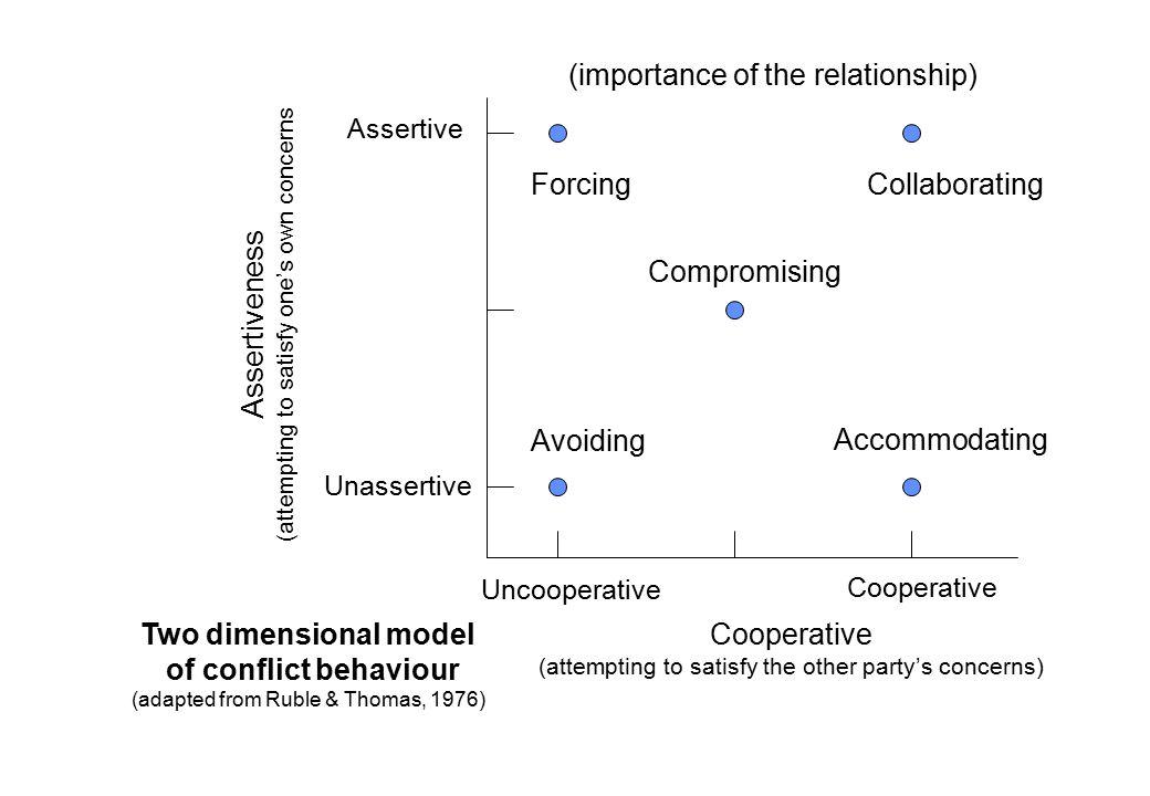 importance of conflict management pdf