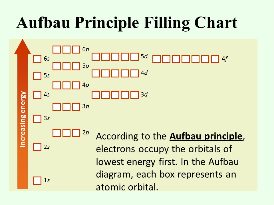 Chapter 5 electrons in atoms ppt video online download aufbau principle filling chart ccuart Images