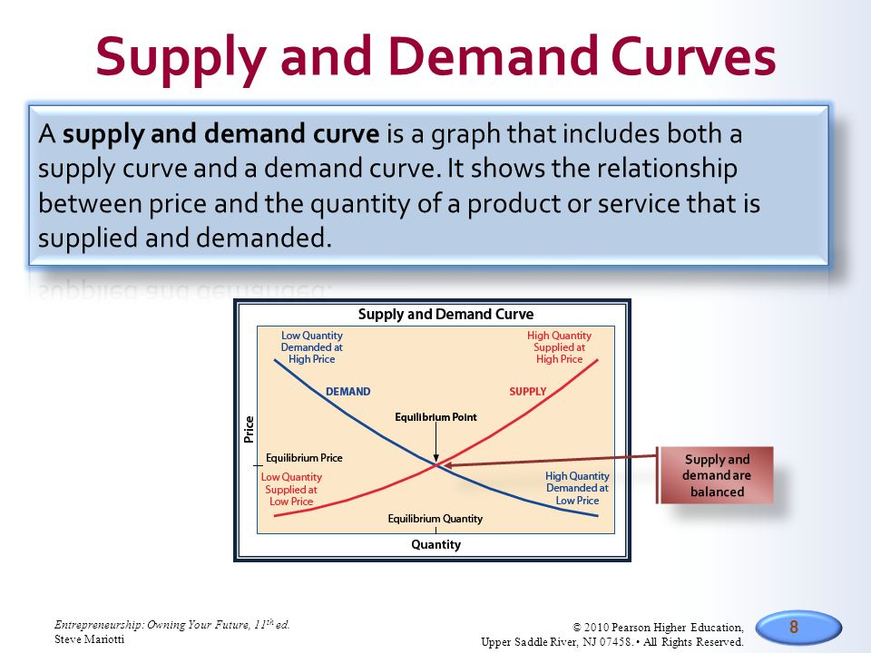 relationship between supply and demand