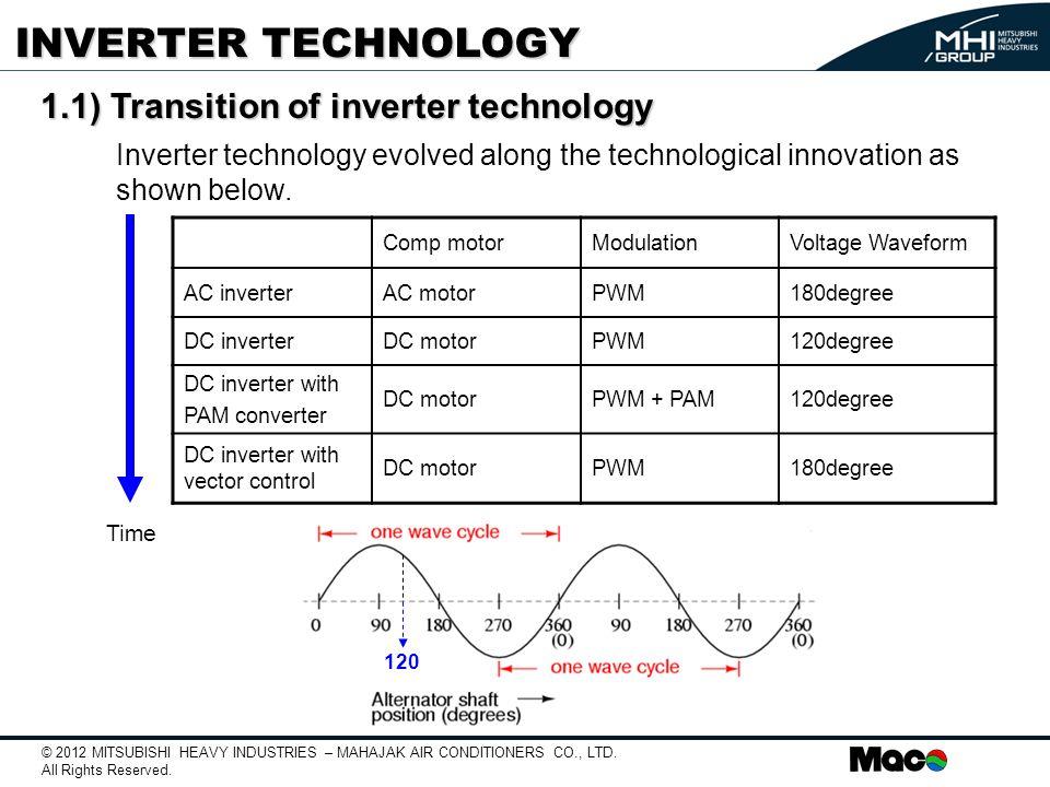 types of ac drives pdf