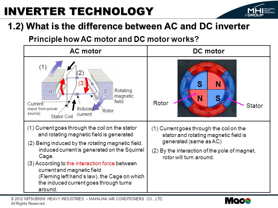 Inverter technology ppt video online download for Ac and dc motor