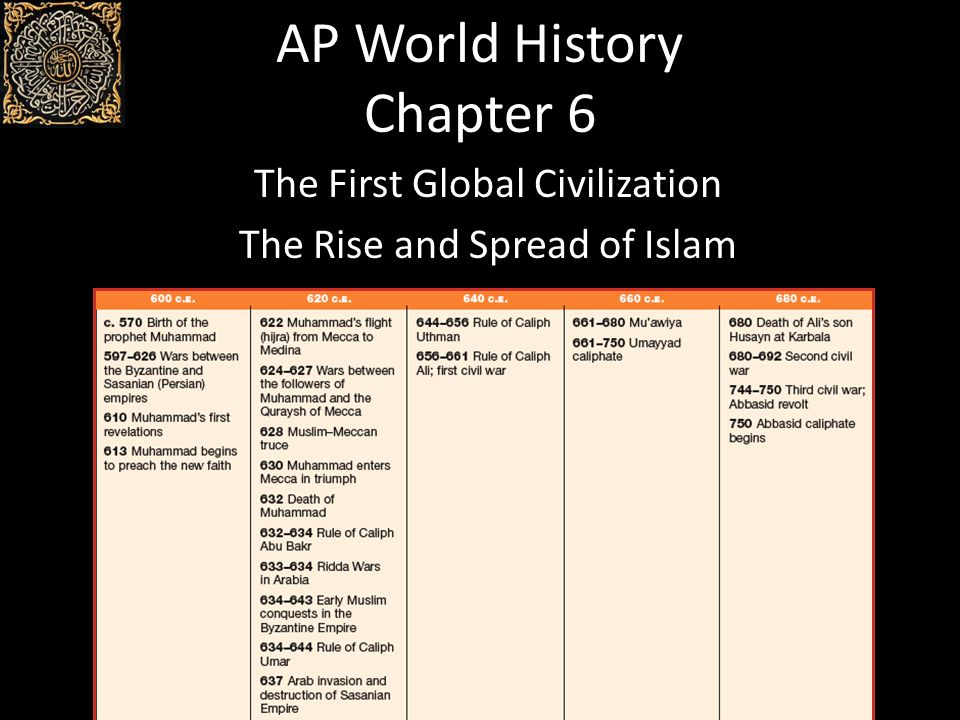 ap world chapter 6 Ap world history | are you a teacher looking to enhance your classroom experience are you a student looking for a textbook that doesn't induce sleep.