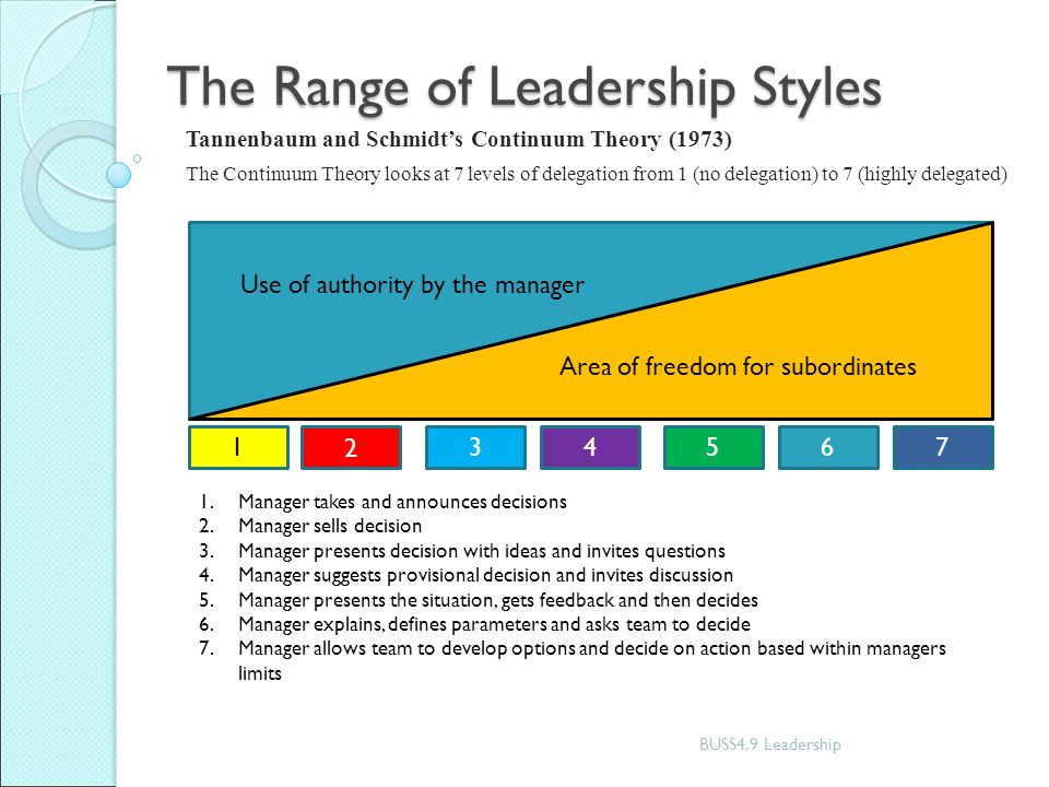 History of contingency theories of leadership