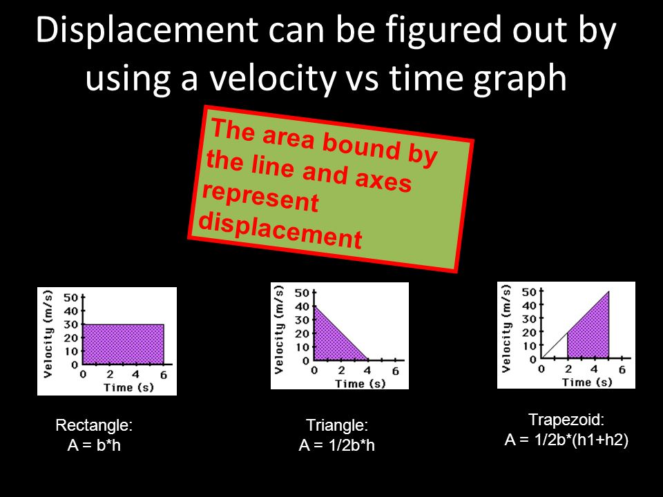 displacement velocity time graph pdf