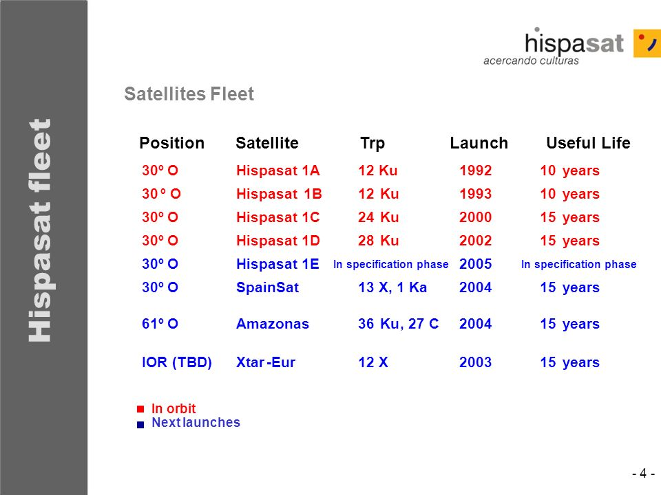 Hispasat fleet Satellites Fleet