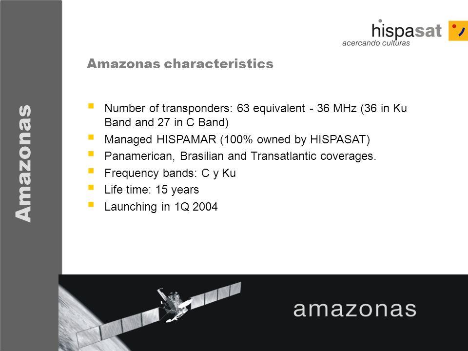 Amazonas Amazonas characteristics