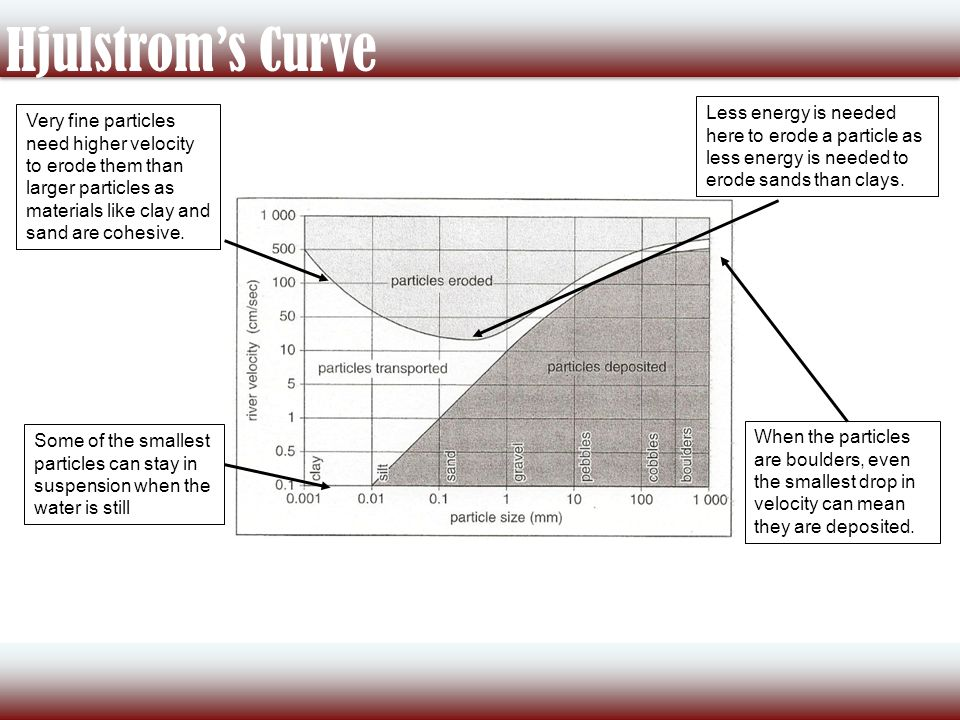 Channel processes and hjulstroms curve ppt download 10 hjulstroms ccuart Gallery
